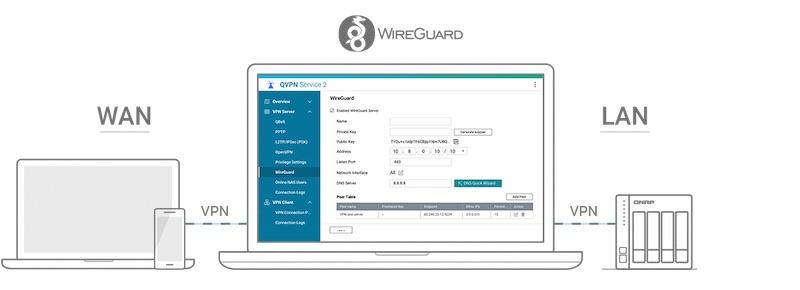 vpn - QNAP QTS 5.0 Beta veröffentlicht