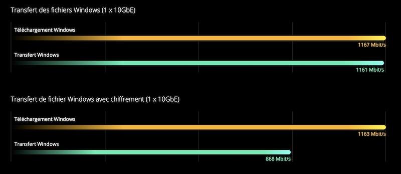 Übertragung TVS 872X - QNAP TVS-672X und TVS-872X: Intel i3, 8 GB RAM, 10 GbE, HDMI 2.0, PCIe ...