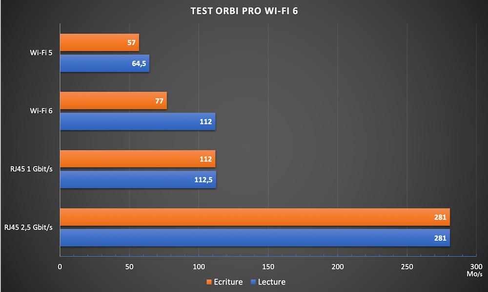 orbi pro wifi 6 - Netgear Orbi Pro Wi-Fi 6 Kit Testbericht