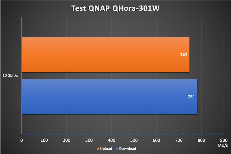 QHora 301W 10 2021 - Test des QNAP QHora-301W: Wi-Fi 6, 2 Ports 10 GbE, SD-WAN