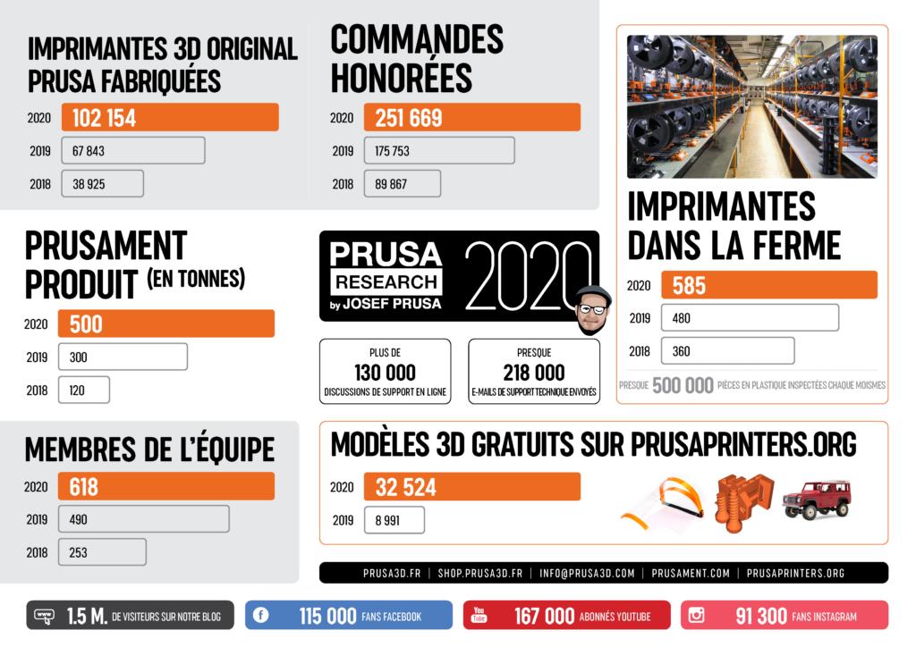 prusa2020 1 - Prusa Research: 2020 Rückblick und Ankündigungen für 2021